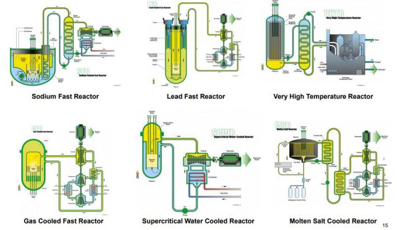 Six Gen IV reactor designs