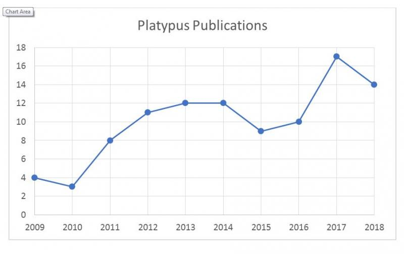 Platypus publications