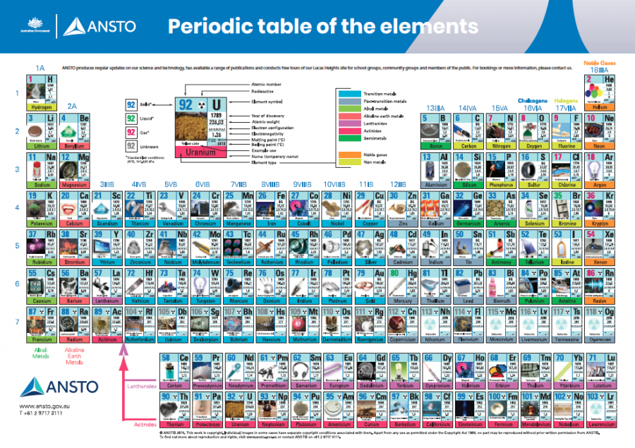 The Year Of The Periodic Table 2019 Ansto