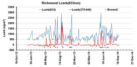 Richmond black carbon profile
