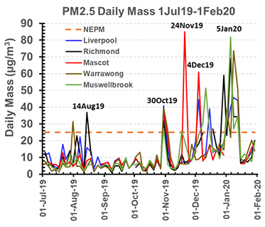 Daily fine particle pollution levels during bushfires
