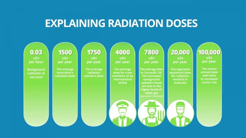 Radiation What Is Radiation Ansto